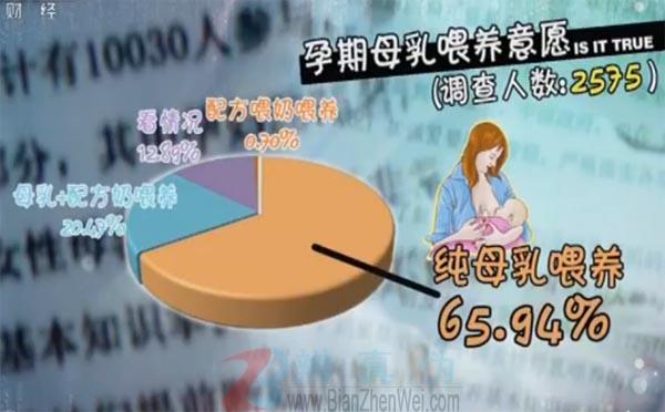 纯母乳喂养的婴儿半岁前一定要喂水是网络谣言。接受调研的2575名孕妇中,65.94%的孕妇表示宝宝出生后,打算用纯母乳喂养——辨真伪网