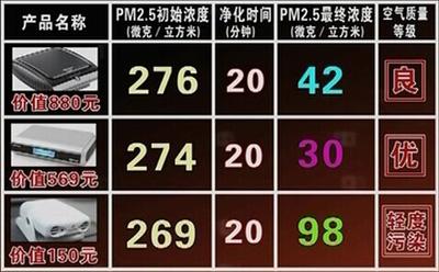 车载空气净化器检测结果对比表。从数据上看三款车载空气净化器都能去除PM2.5——辨真伪网
