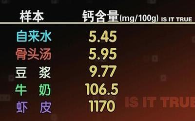 骨头汤与牛奶、豆浆、虾皮含钙量对比表