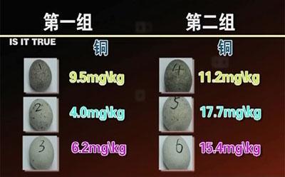 皮蛋中铜含量图表